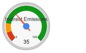 2b_scope_2_greenhouse_gas