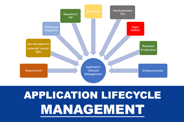 application-lifecycle